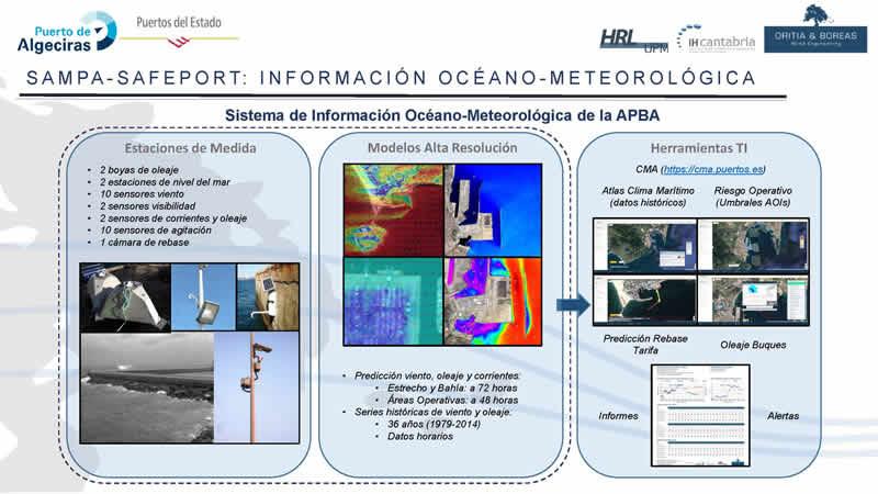"""Sevilla. OpenClass Gratuita: """"Clima Marítimo y Oceanografía Operacional"""""""